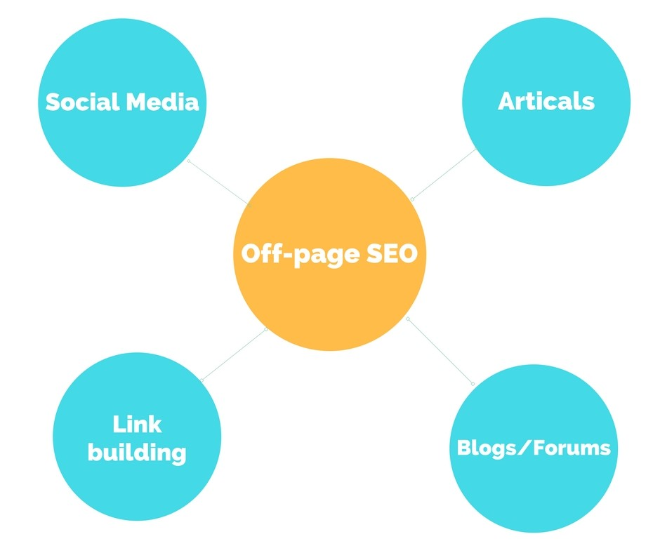 About Off-page SEO